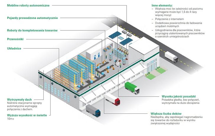 Raport: Poziom automatyzacji w łańcuchach dostaw