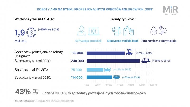 2020_12_World_Robotics_MiR_infografika_1920_1080