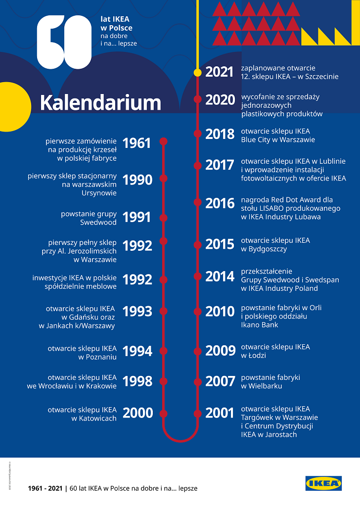 Kalendarium IKEA w Polsce