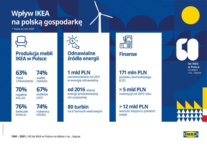 Wpływ IKEA na polską gospodarkę