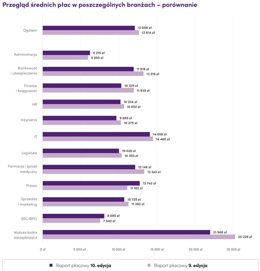 """Źródło danych: """"Raport płacowy Antal 2021"""""""