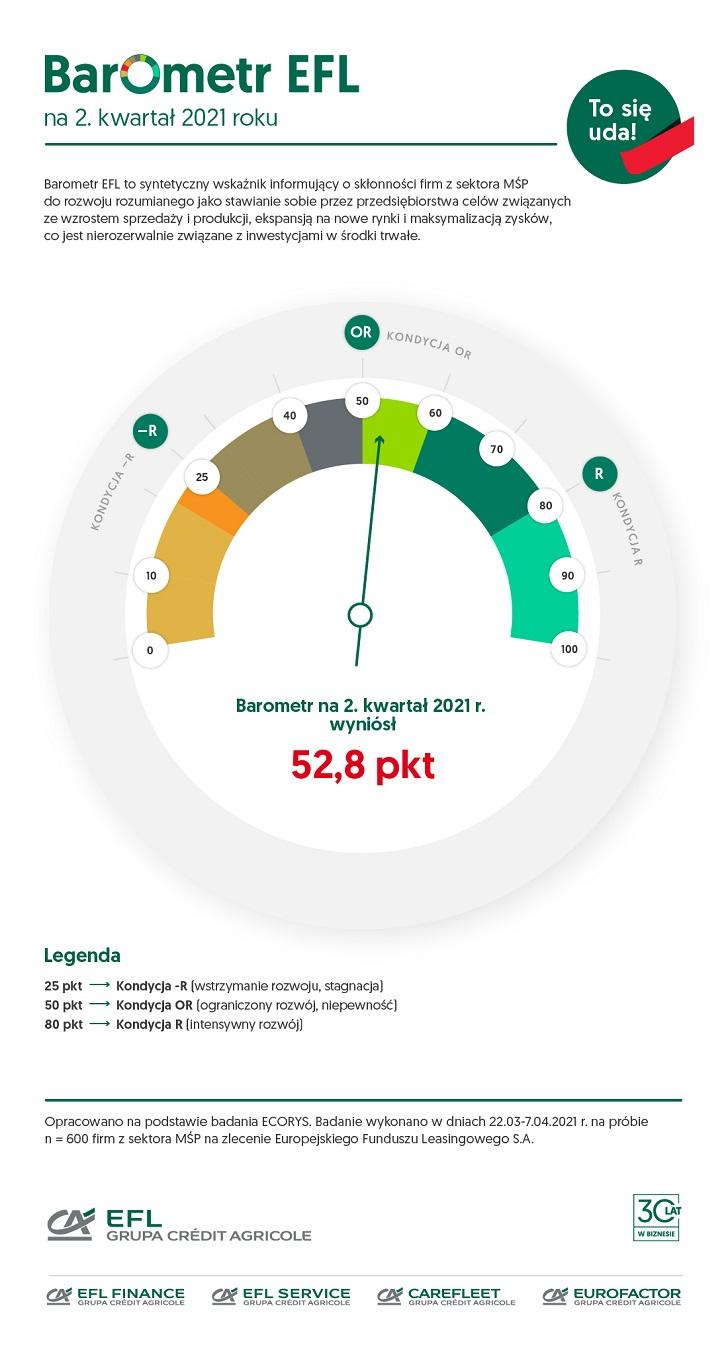 Barometr EFL na II kwartał: najwyższa wartość głównego indeksu