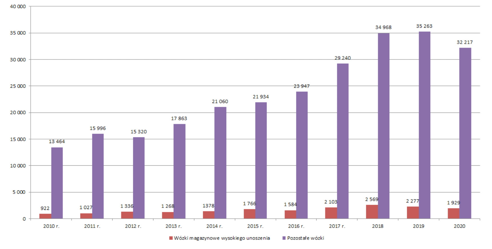 Wózki wysokiego unoszenia / Źródło: Opracowanie własne na podstawie danych UDT i WITS