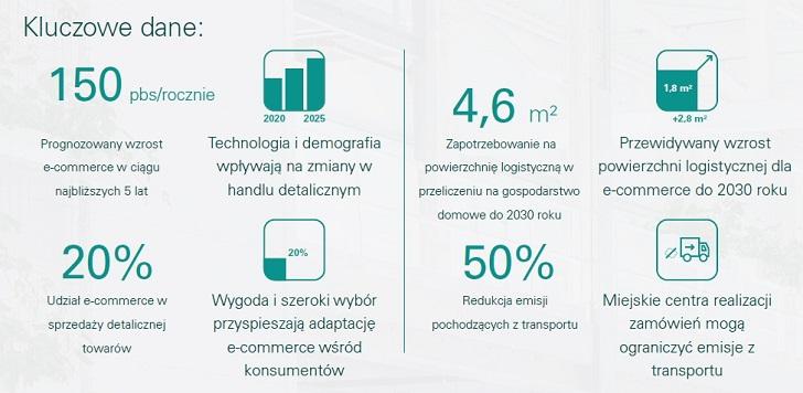 Raport Prologis: Łańcuchy dostaw wzmacniają e-commerce