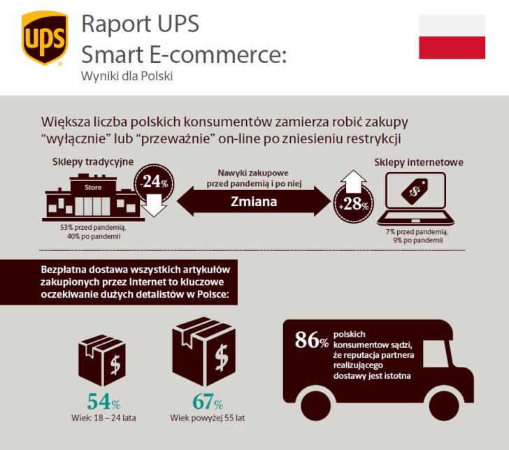 Raport UPS: Zachowania zakupowe Polaków w sieci