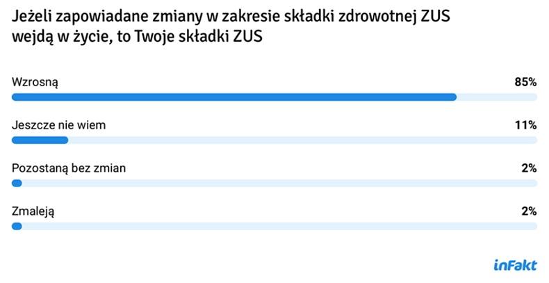 Badanie inFakt: niekorzystne zmiany Polskiego Ładu