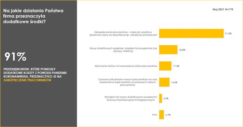 KoronaBilans: Firmy przygniecione kosztami pandemii i kredytami