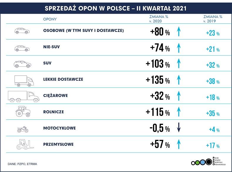 PL Polska - Sprzedaż opon Q2 2021