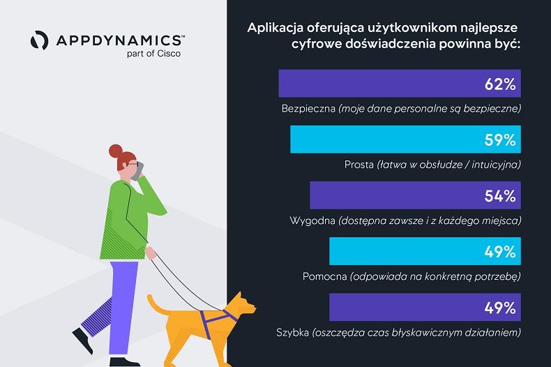 Za problem z aplikacją konsumenci obwiniają markę