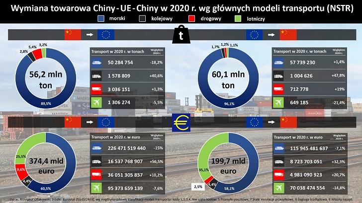 Kolej z Chin do UE nie zagraża przewozom morskim, ale rośnie ich kosztem