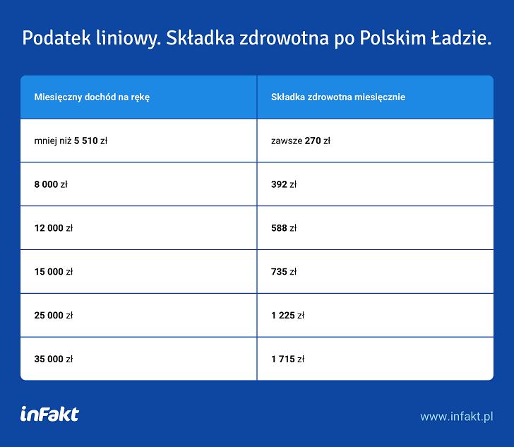 Zmiany w wysokości składek po konsultacjach Polskiego Ładu