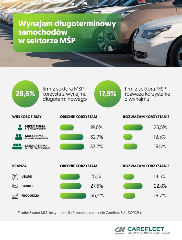 Większe zainteresowanie wynajem długoterminowy samochodów w sektorze MŚP