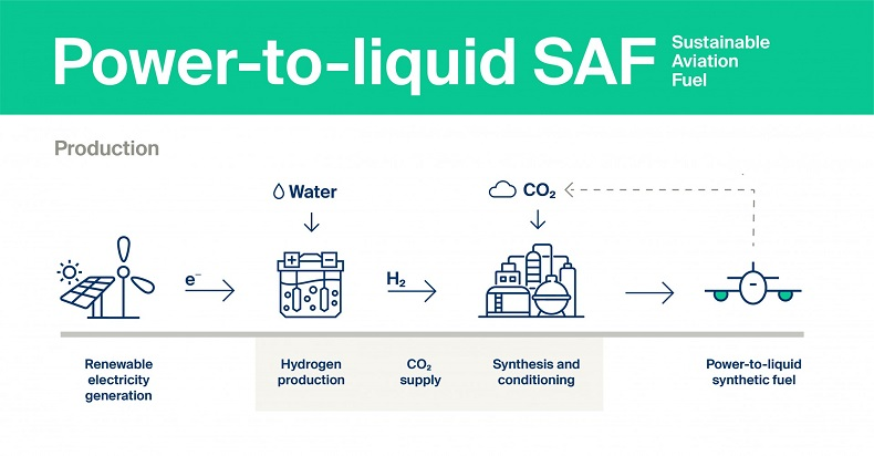 Kuehne+Nagel_Power-to-liquid SAF