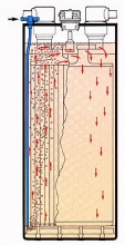 System cyrkulacji elektrolitu (EUW)