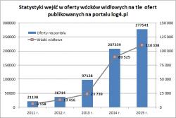 Oferty  wózków widłowych w 2015 r.