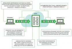 Certyfikowane szyfrowanie danych