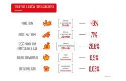 Inwestycje leasingowe osiągnęły wartość 47,9 mld zł.
