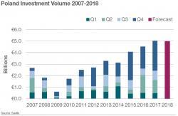 Zapowiada się rekordowy rok w inwestycjach