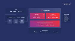 Platforma do tworzenia aplikacji w chmurze