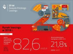 Wysoki wzrost polskiego rynku leasingu w 2018r.