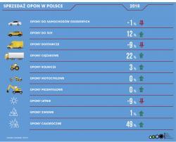 Wzrost wolumenu sprzedaży opon w 2018 roku