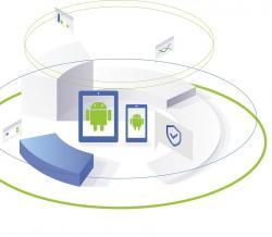 Popularność vs bezpieczeństwo systemu Android