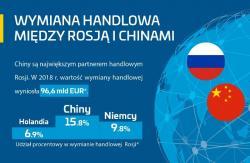 Pciągiem blokowym z Chin do Rosji w 2 tygodnie