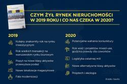 10 kluczowych trendów na  rynku nieruchomości w Polsce