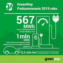 Rok 2019 na polskim rynku elektromobilnym