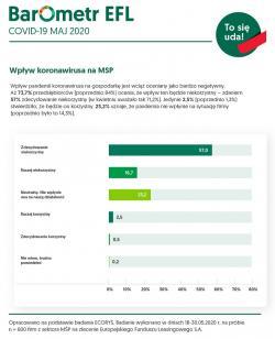 W maju nastroje MŚP mocno się poprawiły