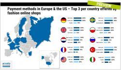 Systemy płatności w sklepach internetowych