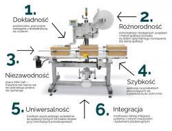 Procesowe stosowanie systemu Print&Apply