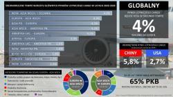 Rynek lotniczny cargo: zyskają Chiny, straci Europa i USA