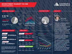 Pierwsze półrocze 2021 roku na rynku inwestycyjnym Europy Środkowo-Wschodniej