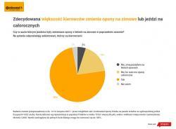 Badanie Continental Opony Polska: Polacy przeceniają bezpieczeństwo letnich opon w warunkach zimowych