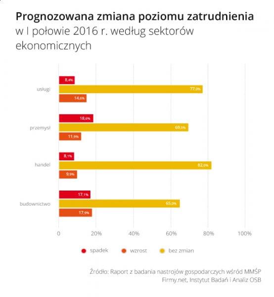 Rys_2_Prognozowana_zmiana_zatrudnienia_w_I_polowie_2016_wg_sektorow.jpg
