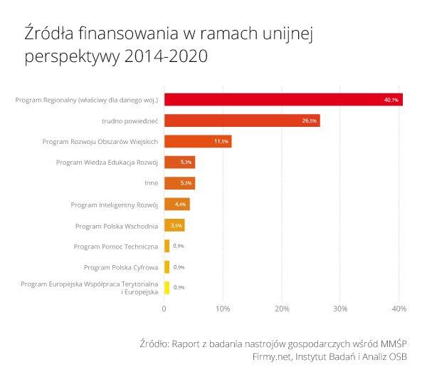Rys_2_Zrodla_finansowania_w_ramach_unijnej_perspektywy_2014_2020.jpg