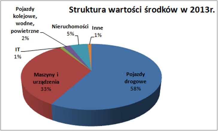 5.Struktura_wartosci_2013r.png