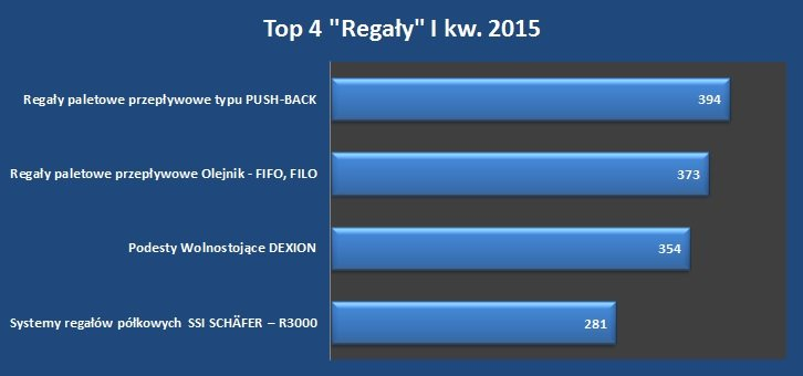 Top_4_regaly_I_kw._2015.jpg