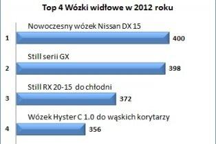 Wozki_top4_2.jpg